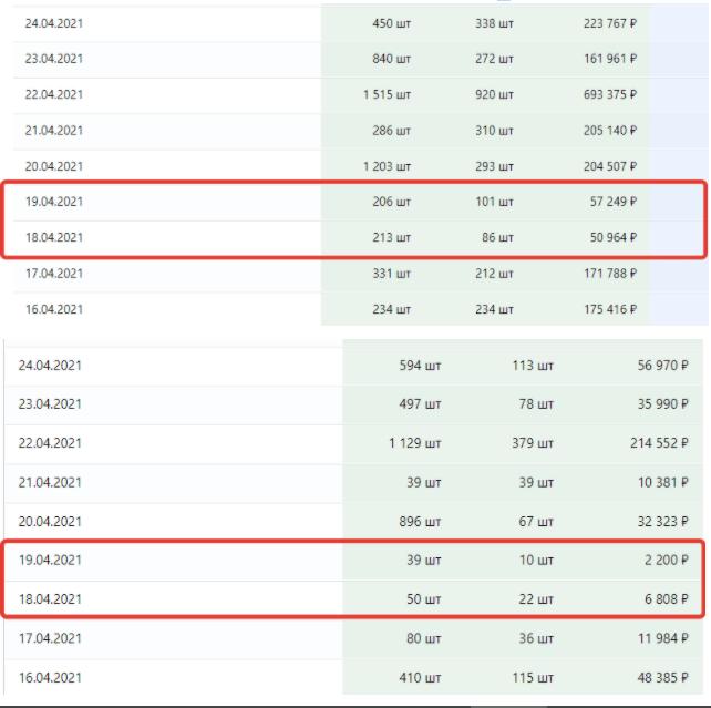 Одномоментное падение продаж в копилку Ozon?!